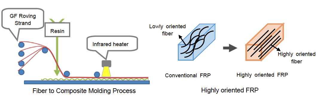ADEKA and GH Craft Develop World's First Fiber-to-composite